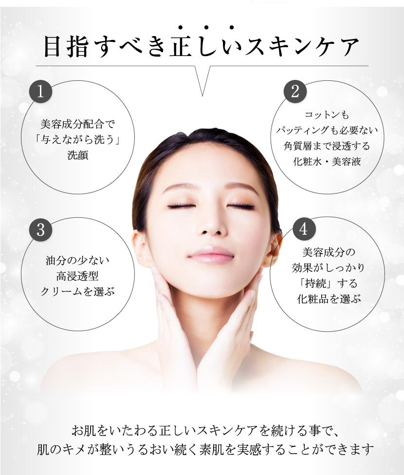 正しいスキンケア 1.美容成分を与えながら洗う洗顔 2.ハンドプレスで奥まで浸透する化粧水、美容液 3.油分の少ない高浸透型クリーム 4.美容成分効果がしっかり持続する化粧品