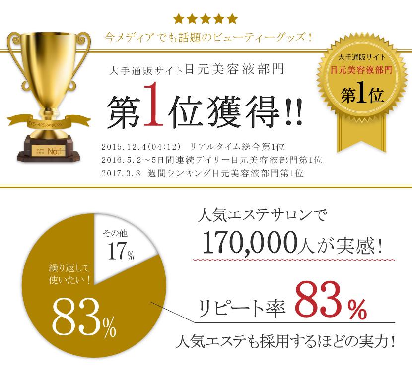 目元美容液部門第一位獲得、リピート率83%、人気エステも採用